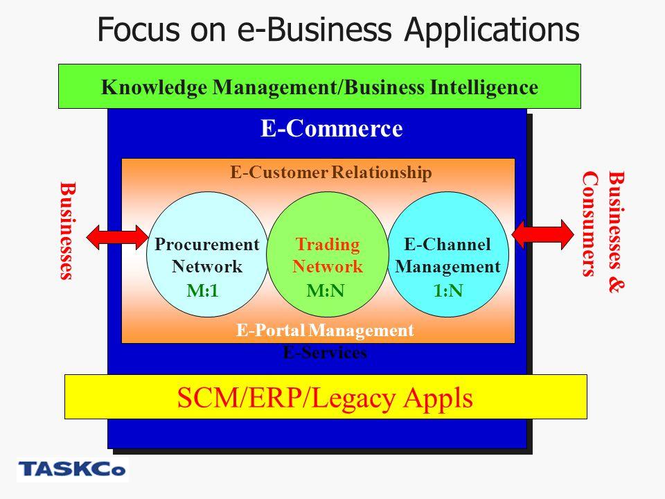 Steps to e-Business Success Jason C.H.Chen, Ph.D.