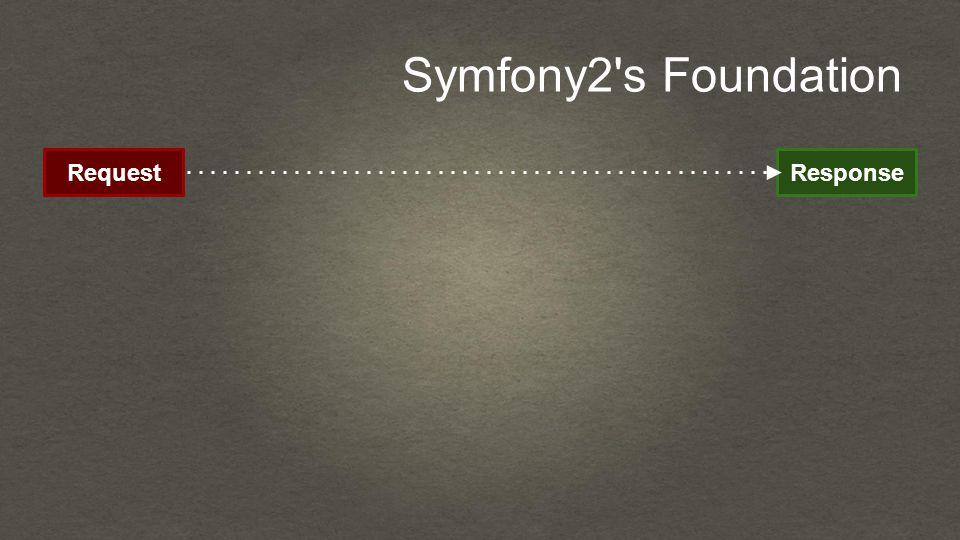 Symfony2 s Foundation RequestResponse