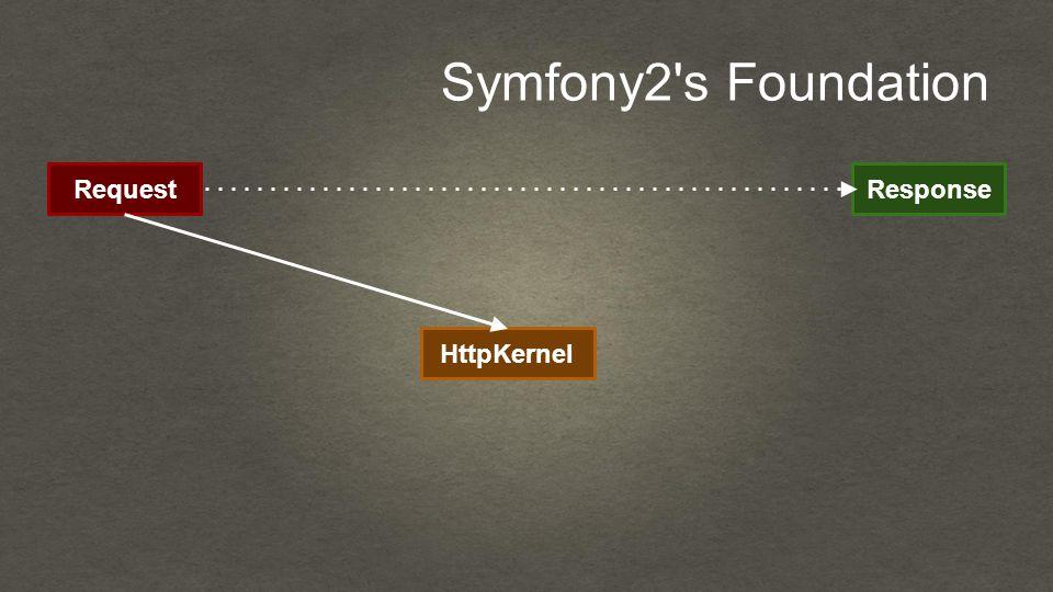 Symfony2 s Foundation RequestResponse HttpKernel
