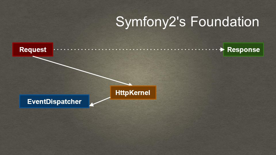 Symfony2 s Foundation RequestResponse HttpKernel EventDispatcher
