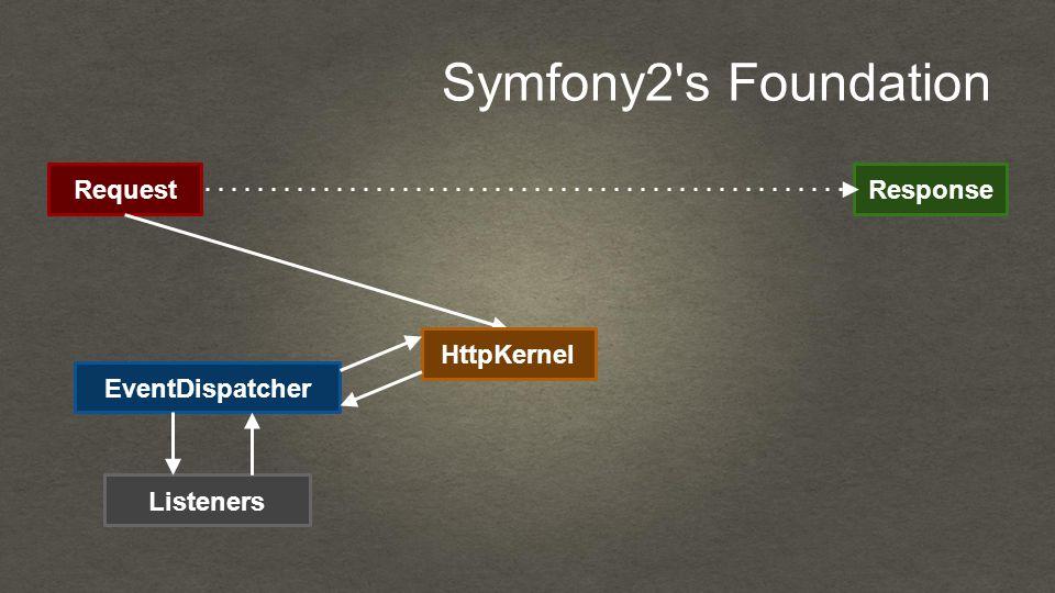 Symfony2 s Foundation RequestResponse HttpKernel EventDispatcher Listeners
