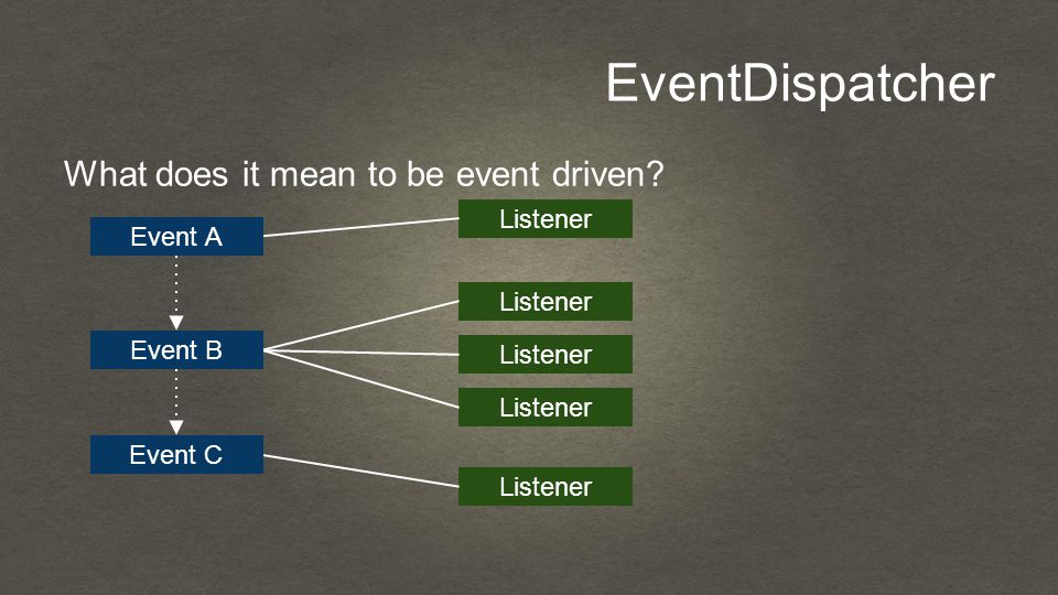 EventDispatcher What does it mean to be event driven? Event A Event B Event C Listener