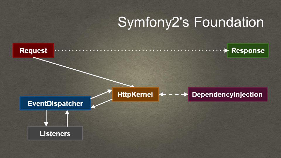 Symfony2 s Foundation RequestResponse HttpKernel EventDispatcher Listeners DependencyInjection