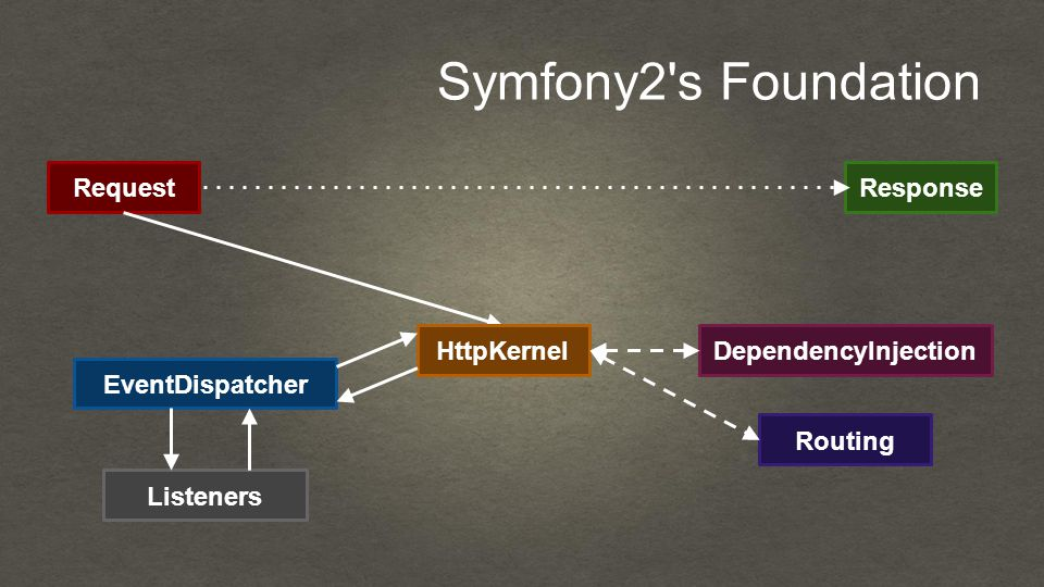 Symfony2 s Foundation RequestResponse HttpKernel EventDispatcher Listeners DependencyInjection Routing