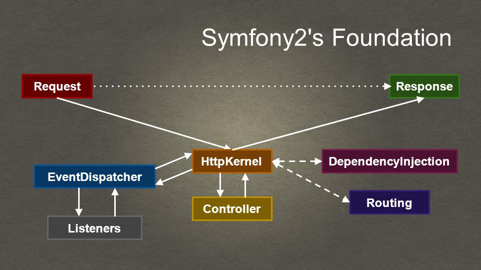 Symfony2 s Foundation RequestResponse HttpKernel EventDispatcher Controller Listeners DependencyInjection Routing