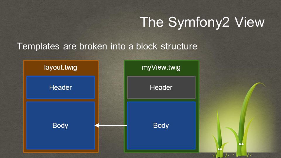 Templates are broken into a block structure The Symfony2 View layout.twigmyView.twig Header Body Header