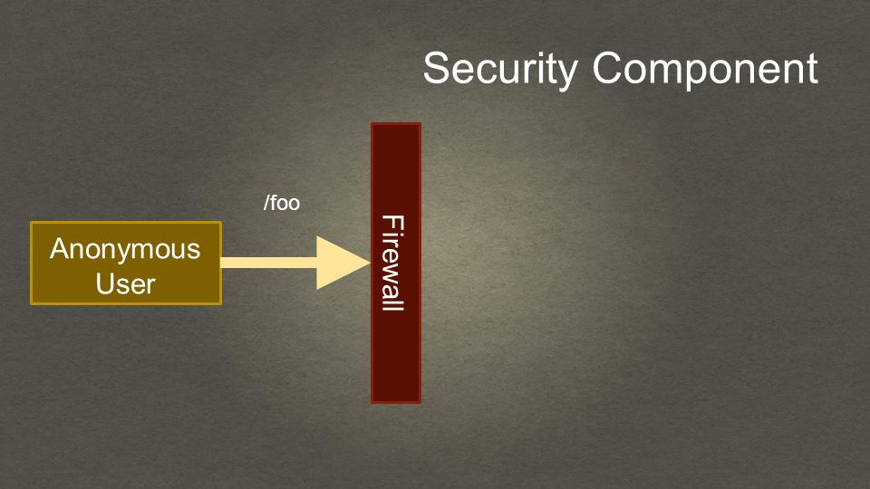 Security Component Anonymous User Firewall /foo