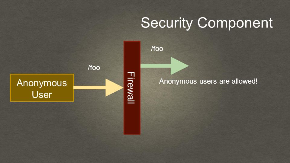 Security Component Anonymous User Firewall /foo Anonymous users are allowed!