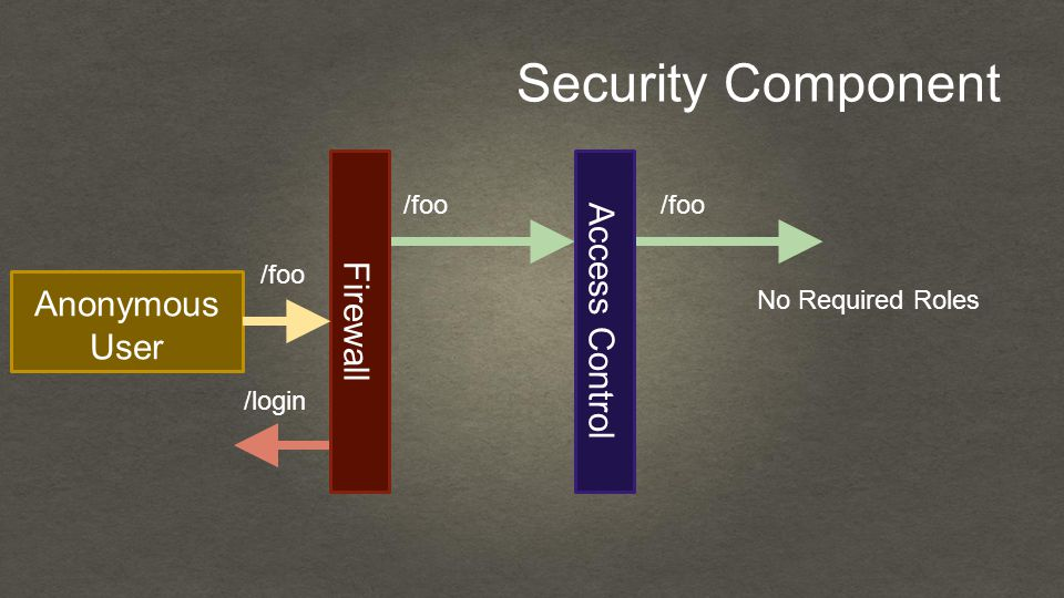 Security Component Anonymous User Firewall /foo /login Access Control No Required Roles /foo