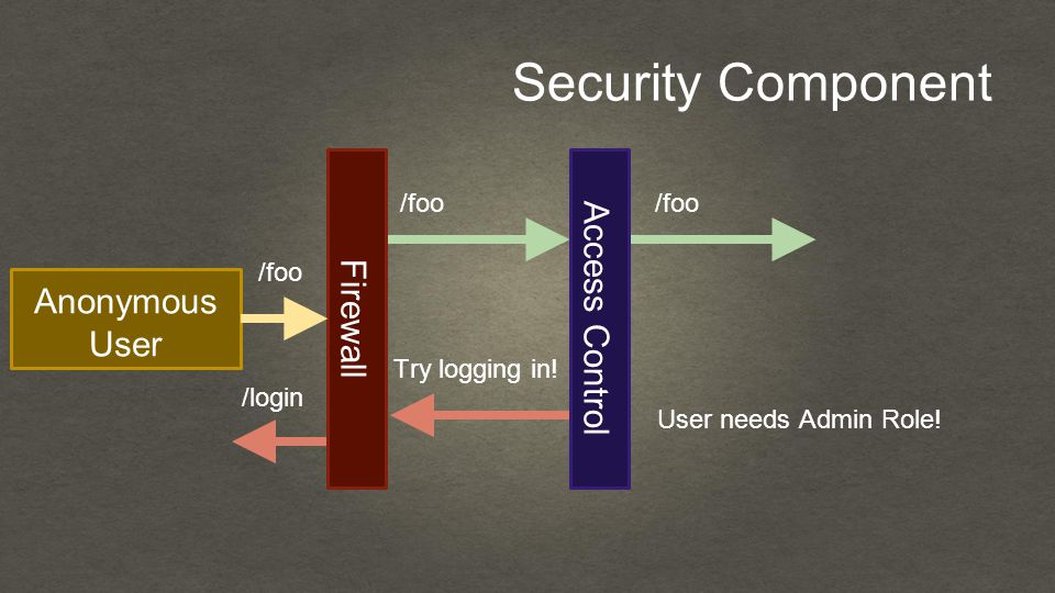 Security Component Anonymous User Firewall /foo Access Control User needs Admin Role.