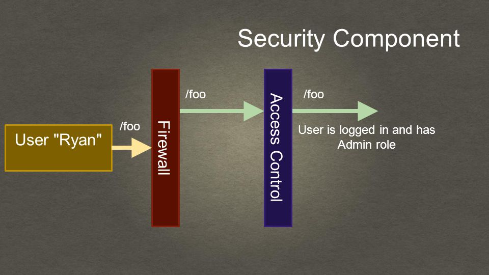 Security Component User Ryan Firewall /foo Access Control /foo User is logged in and has Admin role
