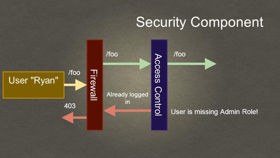 Security Component User Ryan Firewall /foo Access Control User is missing Admin Role.