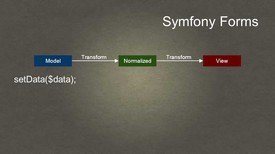 Symfony Forms setData($data); ModelNormalizedView Transform