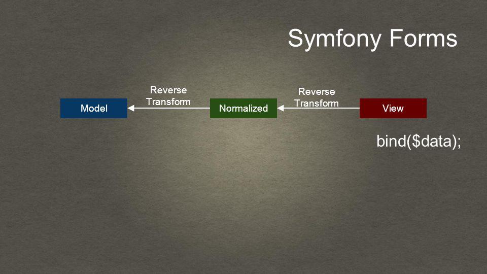 Symfony Forms bind($data); ModelNormalizedView Reverse Transform