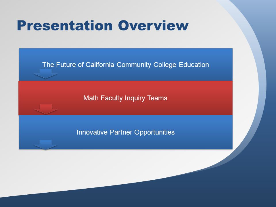 AACC – 21 st Century Commission on the Future of Community Colleges Reclaiming the American Dream Redesign the students educational experience Reinvent institutional roles Reset the system
