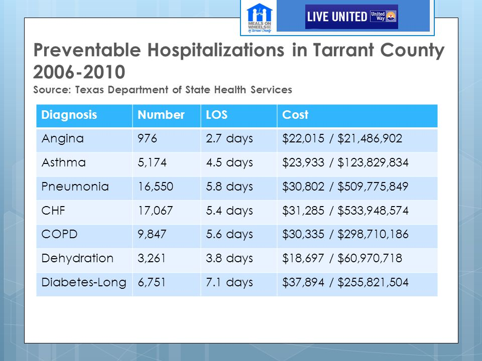 Preventable Hospitalizations in Tarrant County 2006-2010 Source: Texas Department of State Health Services DiagnosisNumberLOSCost Angina9762.7 days$22