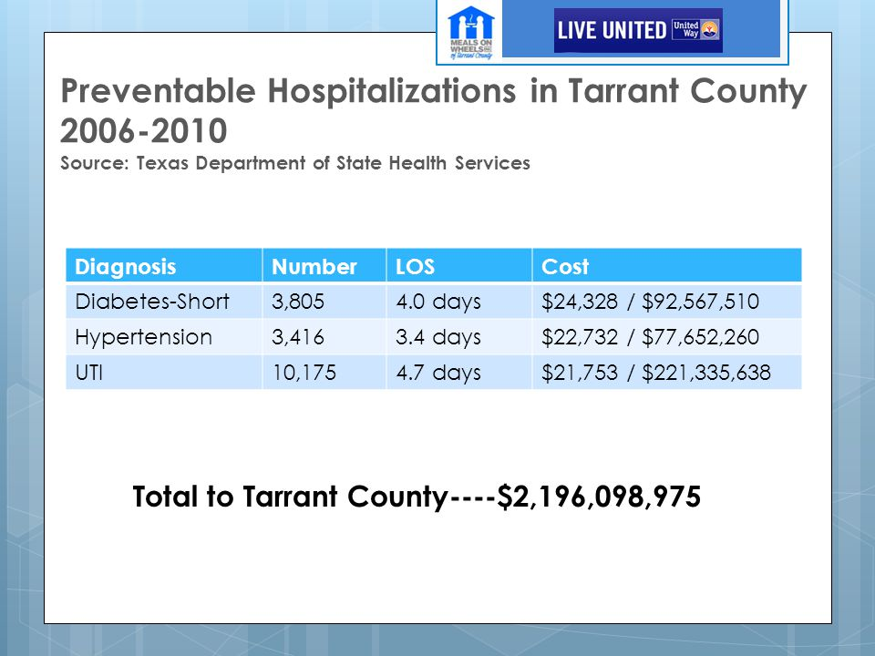 Preventable Hospitalizations in Tarrant County 2006-2010 Source: Texas Department of State Health Services DiagnosisNumberLOSCost Diabetes-Short3,8054