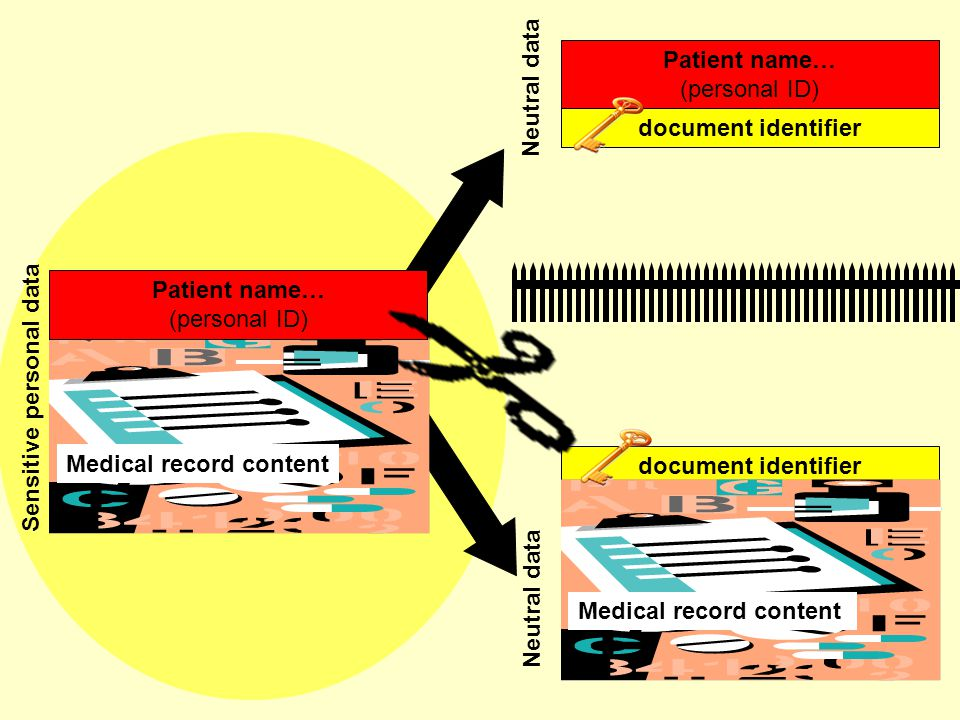 Neutral data document identifier Patient name… (personal ID) document identifier Medical record content Sensitive personal data Medical record content Neutral data document identifier Patient name… (personal ID)