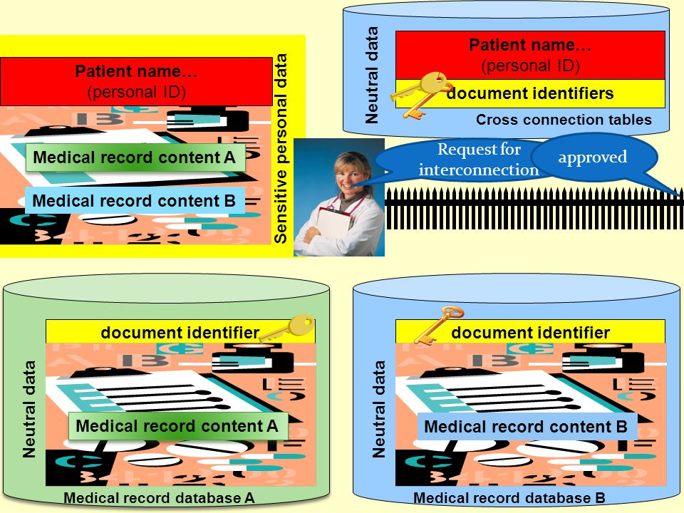 Neutral data document identifier Patient name… (personal ID) document identifiers Medical record content B Neutral data Cross connection tables Medica