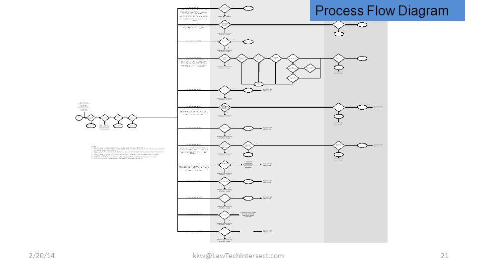 2/20/14kkw@LawTechIntersect.com21 Process Flow Diagram