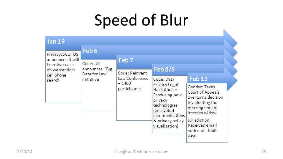 Speed of Blur Jan 19 Privacy: SCOTUS announces it will hear two cases on warrantless cell phone search Feb 6 Code: UK announces Big Data for Law initiative Feb 7 Code: ReInvent Law Conference – 1400 participants Feb 8/9 Code: Data Privacy Legal Hackathon – Producing new privacy technologies (encrypted communications & privacy policy visualization) Feb 13 Gender: Texas Court of Appeals overturns decision invalidating the marriage of an intersex widow Jurisdiction: Received email notice of Tidbit case 2/20/14kkw@LawTechIntersect.com29