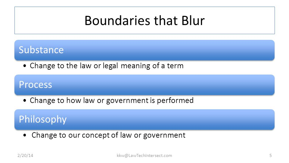 Boundaries that Blur Substance Change to the law or legal meaning of a term Process Change to how law or government is performed Philosophy Change to our concept of law or government 2/20/14kkw@LawTechIntersect.com5