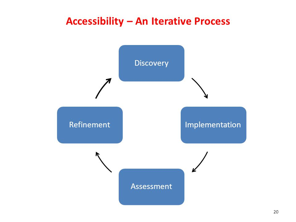 Resources and Tools (Total 8 Points): 1.We provide regular trainings for instructional designers on accessibility.