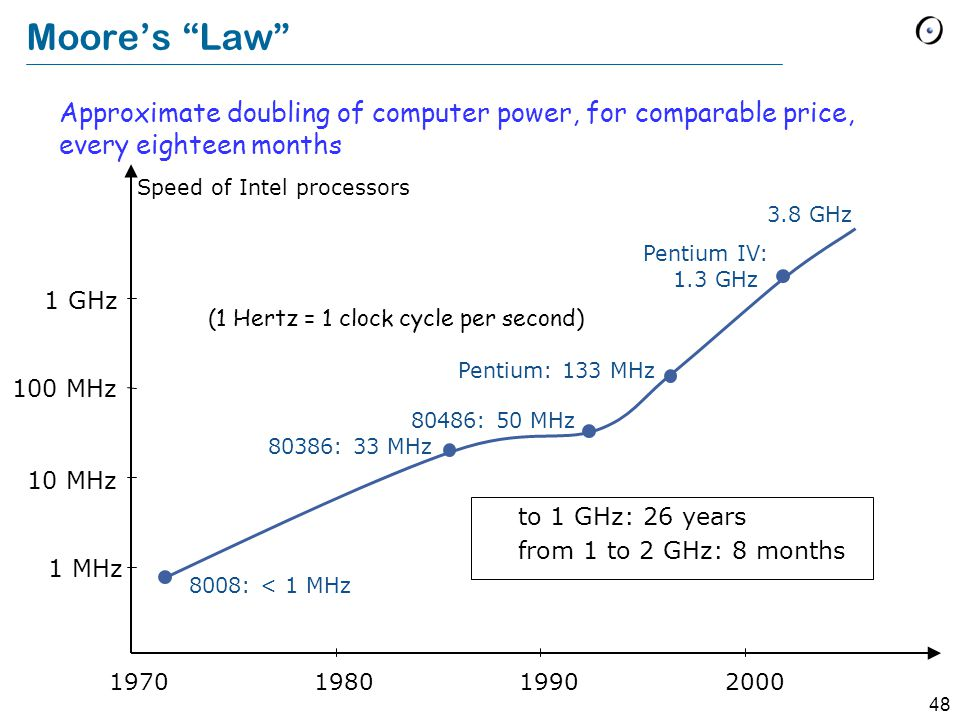 47 Moore's law (source: Intel)