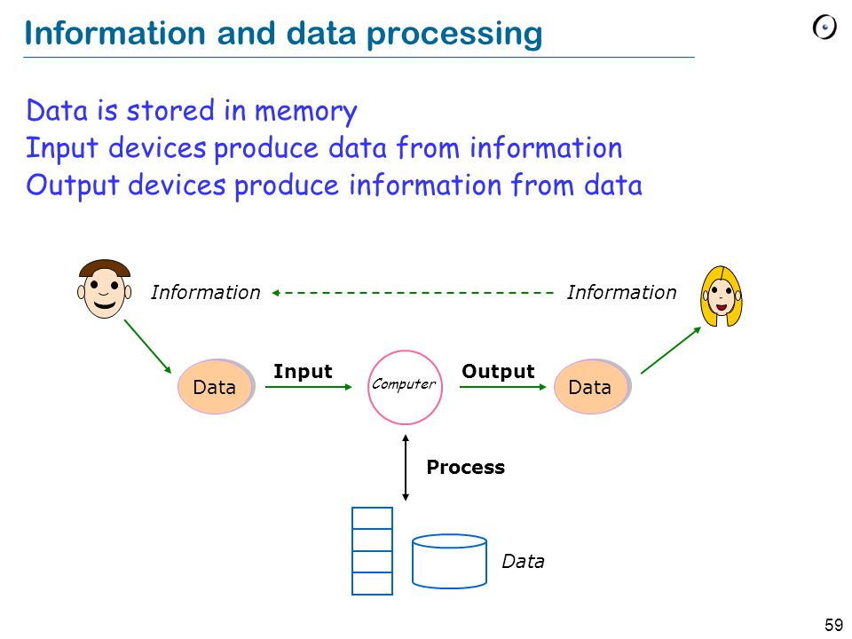 58 Data: collections of symbols held in a computer Information: interpretation of data for human purposes Information and data Information is what you want, e.g.