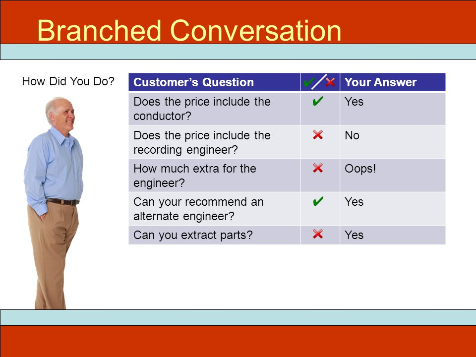 How Did You Do. Customer's QuestionYour Answer Does the price include the conductor.