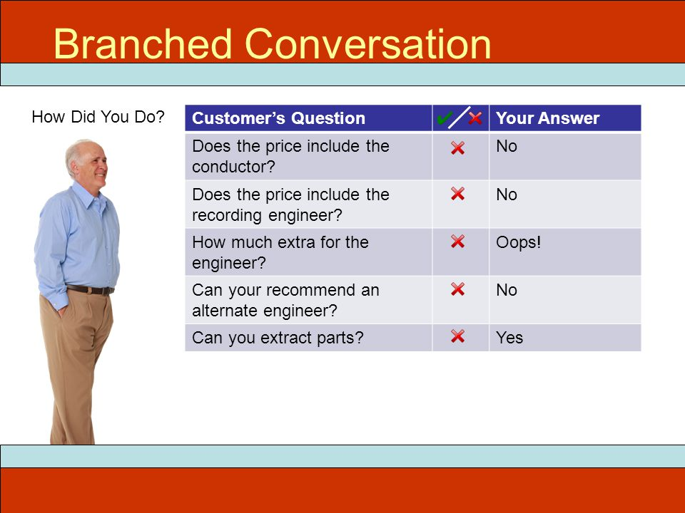 Customer's QuestionYour Answer Does the price include the conductor.