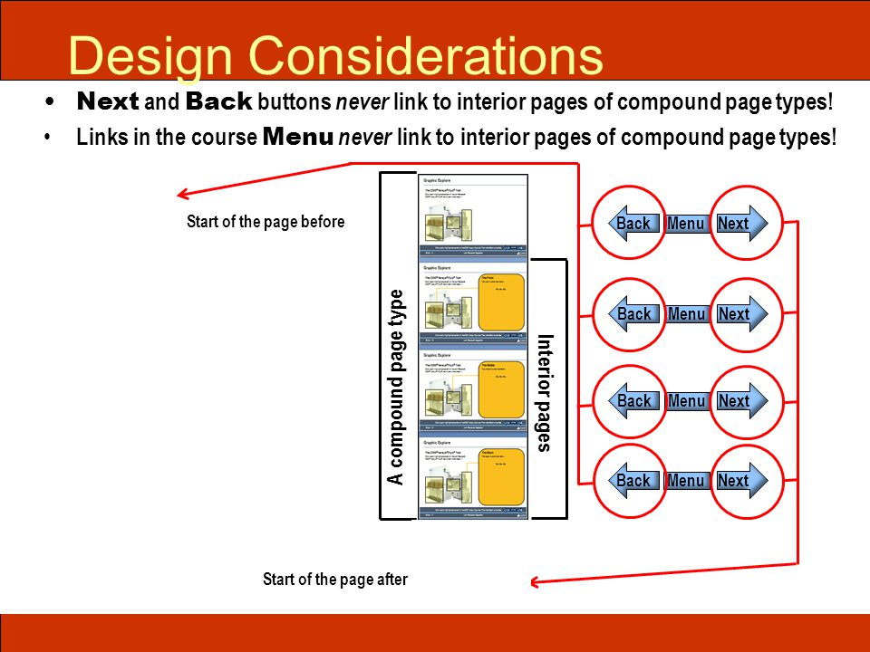 Next and Back buttons never link to interior pages of compound page types! Links in the course Menu never link to interior pages of compound page type