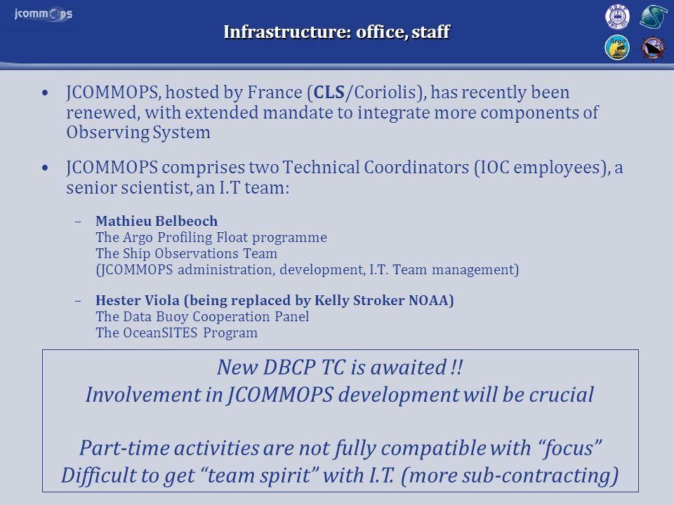 Infrastructure: office, staff...