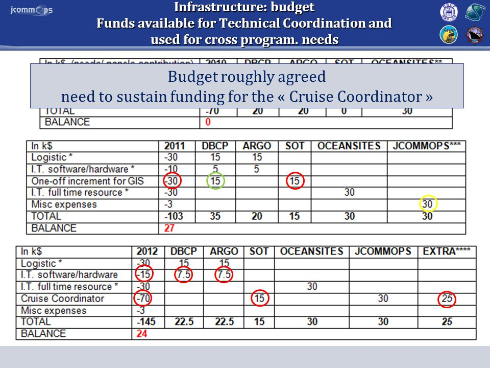 Infrastructure: budget Funds available for Technical Coordination and used for cross program. needs Budget roughly agreed need to sustain funding for