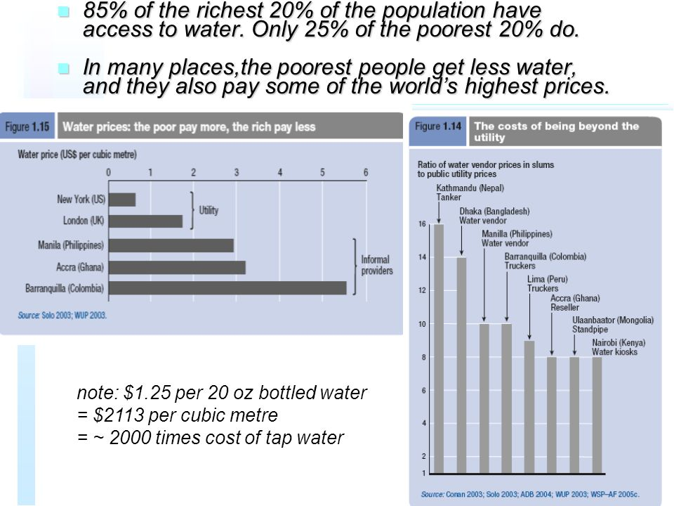 n 85% of the richest 20% of the population have access to water.