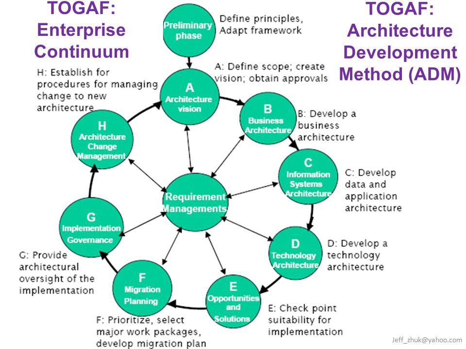 TOGAF: Enterprise Continuum TOGAF: Architecture Development Method (ADM) Jeff_zhuk@yahoo.com