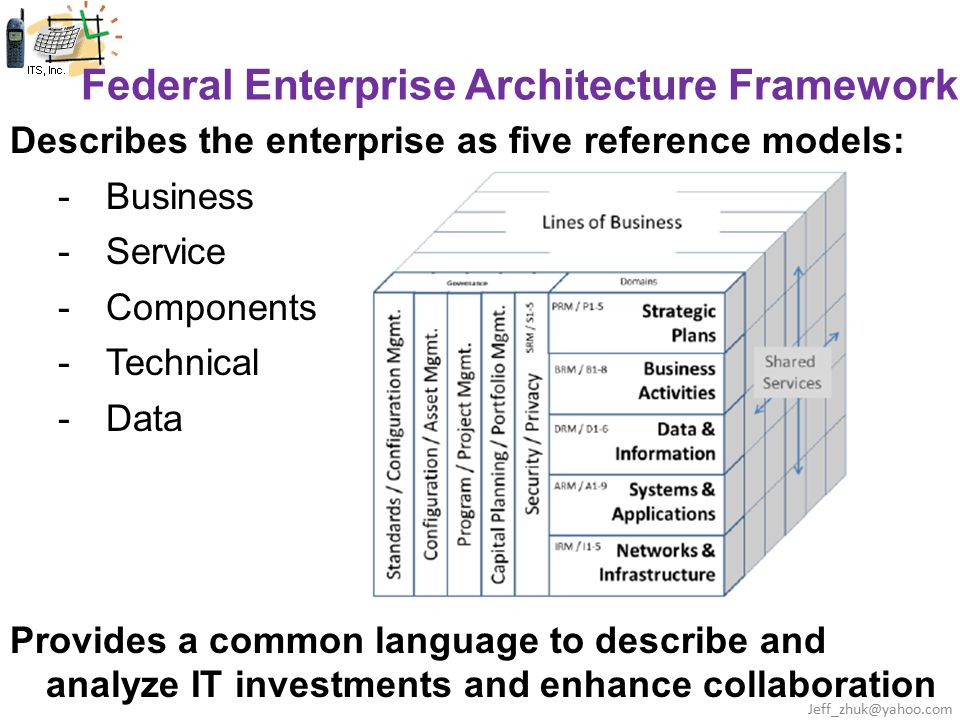 Federal Enterprise Architecture Framework Describes the enterprise as five reference models: -Business -Service -Components -Technical -Data Provides a common language to describe and analyze IT investments and enhance collaboration Jeff_zhuk@yahoo.com