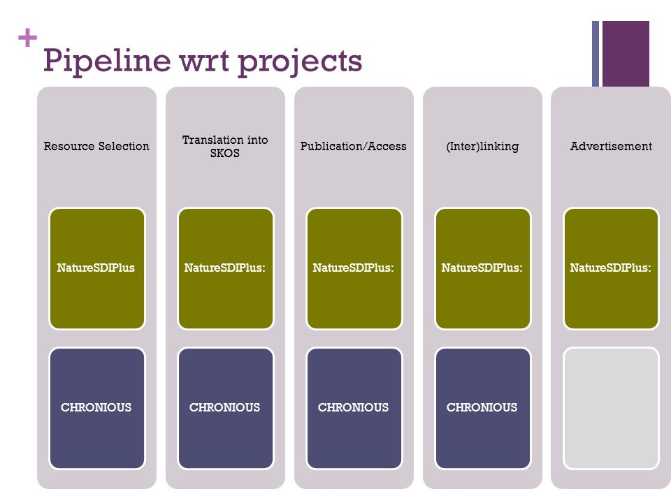 + Pipeline wrt projects Resource Selection NatureSDIPlusCHRONIOUS Translation into SKOS NatureSDIPlus:CHRONIOUS Publication/Access NatureSDIPlus:CHRONIOUS (Inter)linking NatureSDIPlus:CHRONIOUS Advertisement NatureSDIPlus: