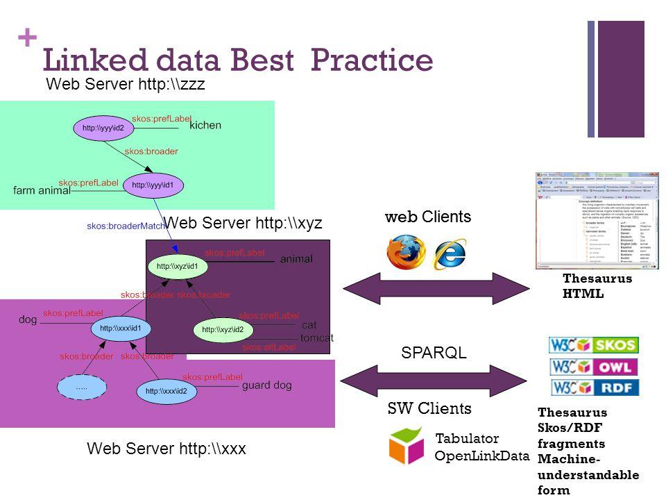 + Web Server http:\\xxx Thesaurus HTML web Clients Web Server http:\\xyz Web Server http:\\zzz Linked data Best Practice Thesaurus Skos/RDF fragments Machine- understandable form SW Clients Tabulator OpenLinkData SPARQL