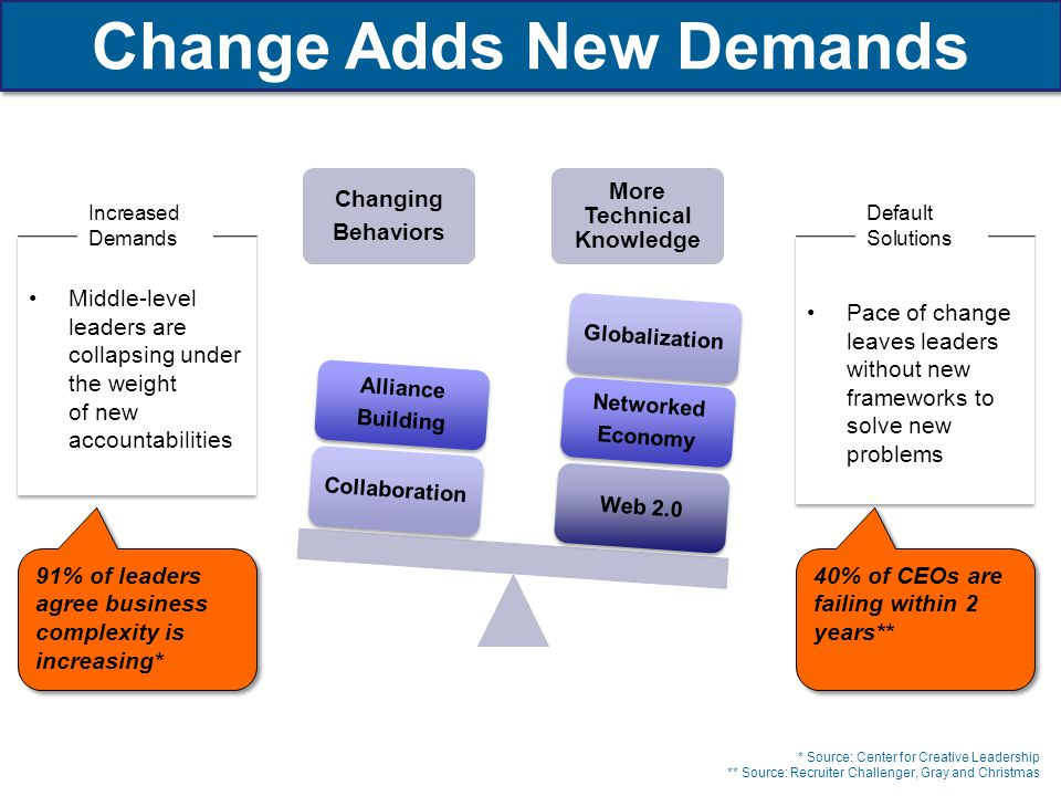 Changing Behaviors More Technical Knowledge Web 2.0 Networked Economy GlobalizationCollaboration Alliance Building Middle-level leaders are collapsing