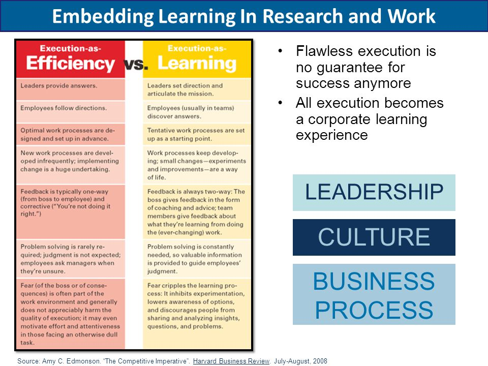 """Flawless execution is no guarantee for success anymore All execution becomes a corporate learning experience Source: Amy C. Edmonson. """"The Competitive"""