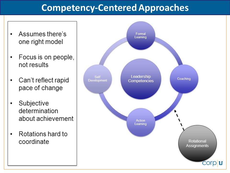 Leadership Competencies Formal Learning Coaching Action Learning Self Development Rotational Assignments Competency-Centered Approaches