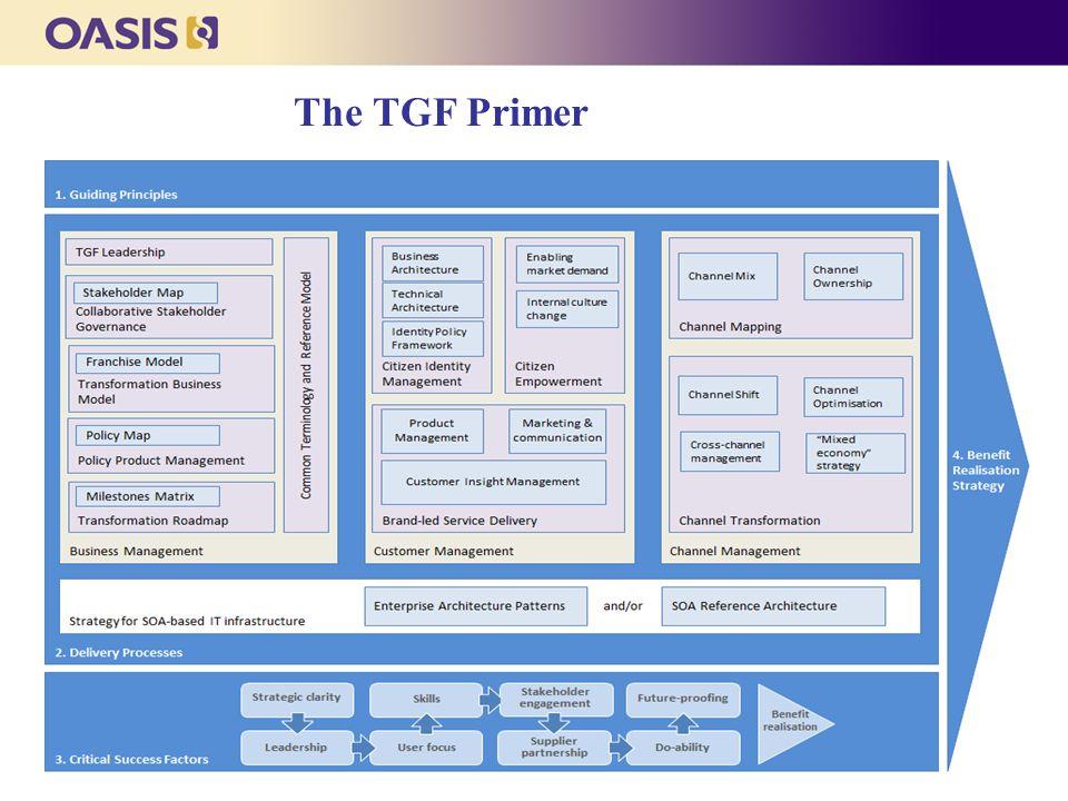 The TGF Primer