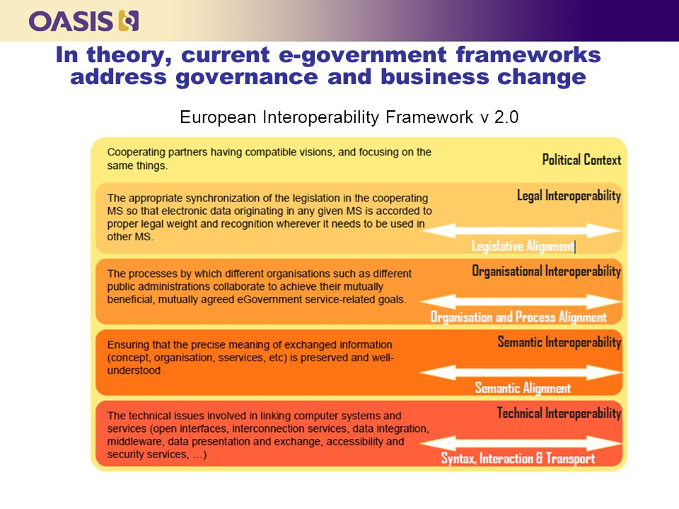 In theory, current e-government frameworks address governance and business change European Interoperability Framework v 2.0