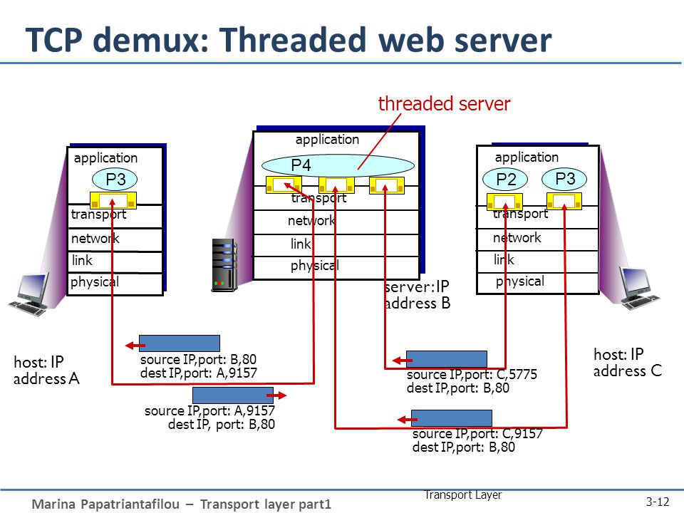 Marina Papatriantafilou – Transport layer part1 Transport Layer 3-12 TCP demux: Threaded web server transport application physical link network P3 transport application physical link transport application physical link network P2 source IP,port: A,9157 dest IP, port: B,80 source IP,port: B,80 dest IP,port: A,9157 host: IP address A host: IP address C server: IP address B network P3 source IP,port: C,5775 dest IP,port: B,80 source IP,port: C,9157 dest IP,port: B,80 P4 threaded server