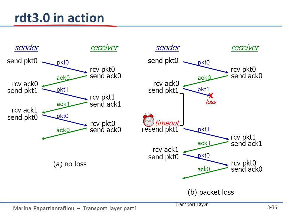 Marina Papatriantafilou – Transport layer part1 Transport Layer 3-36 sender receiver rcv pkt1 rcv pkt0 send ack0 send ack1 send ack0 rcv ack0 send pkt0 send pkt1 rcv ack1 send pkt0 rcv pkt0 pkt0 pkt1 ack1 ack0 (a) no loss sender receiver rcv pkt1 rcv pkt0 send ack0 send ack1 send ack0 rcv ack0 send pkt0 send pkt1 rcv ack1 send pkt0 rcv pkt0 pkt0 ack1 ack0 (b) packet loss pkt1 X loss pkt1 timeout resend pkt1 rdt3.0 in action