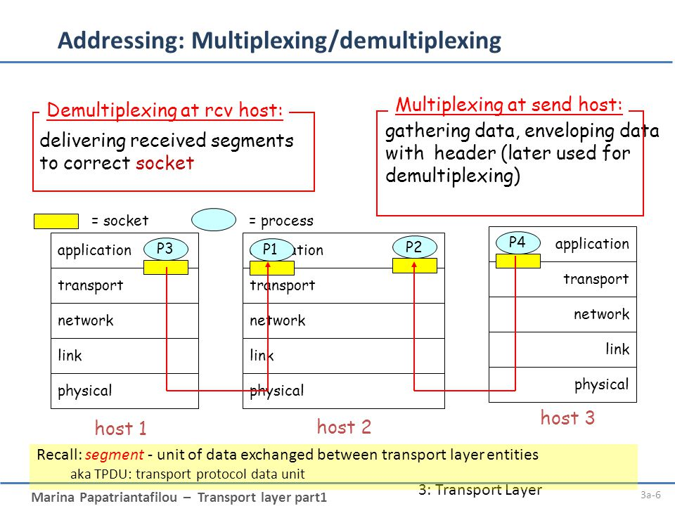 Marina Papatriantafilou – Transport layer part1 3: Transport Layer 3a-6 Addressing: Multiplexing/demultiplexing application transport network link phy