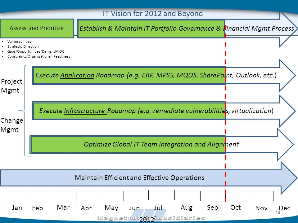 Jan Feb Mar Apr May Jun Jul AugSepOct Nov Dec 2012 IT Vision for 2012 and Beyond Assess and Prioritize Vulnerabilities Strategic Direction Gaps/Opportunities/Demand-VOC Constraints/Organizational Readiness Execute Infrastructure Roadmap (e.g.