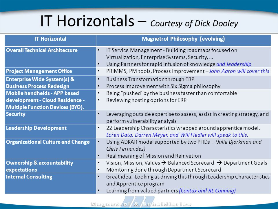 IT Horizontals – Courtesy of Dick Dooley IT HorizontalMagnetrol Philosophy (evolving) Overall Technical Architecture IT Service Management - Building roadmaps focused on Virtualization, Enterprise Systems, Security, … Using Partners for rapid infusion of knowledge and leadership Project Management Office PRIMMS, PM tools, Process Improvement – John Aaron will cover this Enterprise Wide System(s) & Business Process Redesign Business Transformation through ERP Process Improvement with Six Sigma philosophy Mobile handhelds - APP based development - Cloud Residence - Multiple Function Devices (BYO).