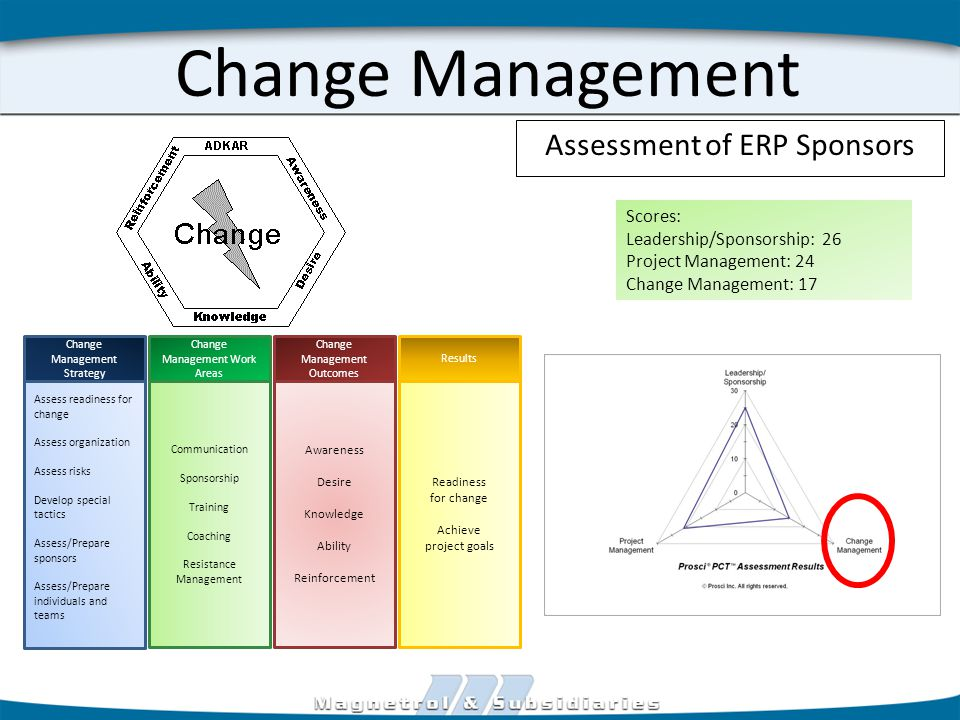 Change Management Assess readiness for change Assess organization Assess risks Develop special tactics Assess/Prepare sponsors Assess/Prepare individuals and teams Change Management Strategy Communication Sponsorship Training Coaching Resistance Management Awareness Desire Knowledge Ability Reinforcement Readiness for change Achieve project goals Change Management Work Areas Change Management Outcomes Results Scores: Leadership/Sponsorship: 26 Project Management: 24 Change Management: 17 Assessment of ERP Sponsors